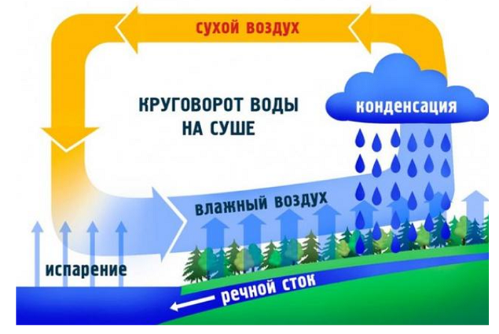 10 vnutrennie vody rossii