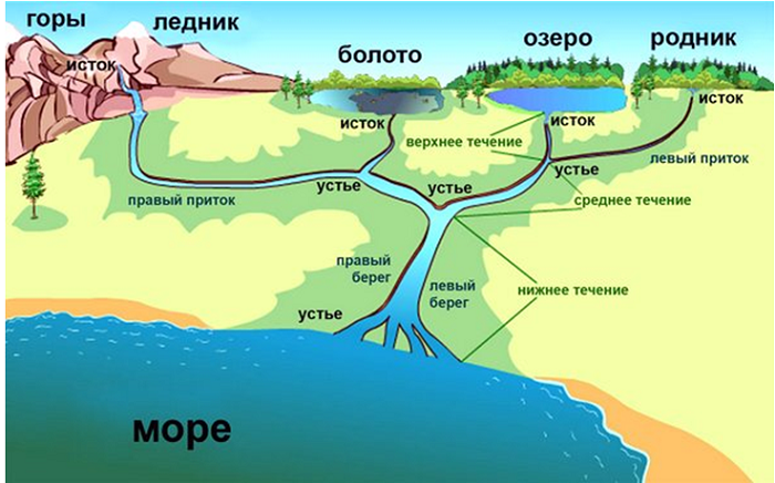 8 vnutrennie vody rossii