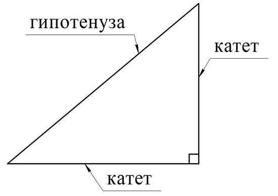 катеты прямоугольного треугольника картинки дисководы