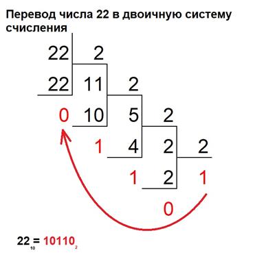 Двоичный код занимает в памяти