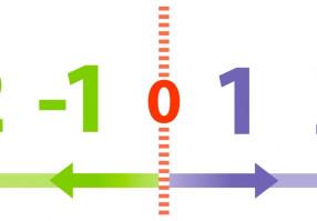 Урок 8: Числа с разными знаками