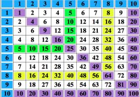 Урок 3: Табличное умножение